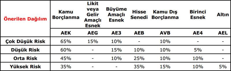 1-turkiye-petrolleri-a-o-personeli-vakfi-bes-fon-bilgilendirmesi-1