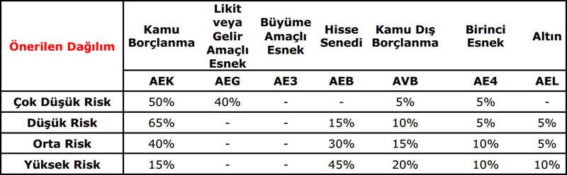 1-turkiye-petrolleri-a-o-personeli-vakfi-bes-fon-bilgilendirmesi-3
